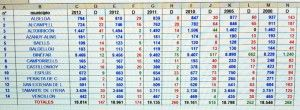 Datos de población Comarca de La Litera (2000-2013)